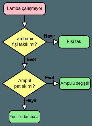 Algoritma Diyagram
