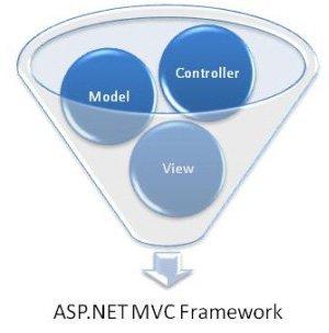 ASP.Net MVC Nedir?