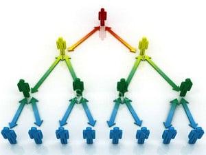 Piramit Satış Sistemi